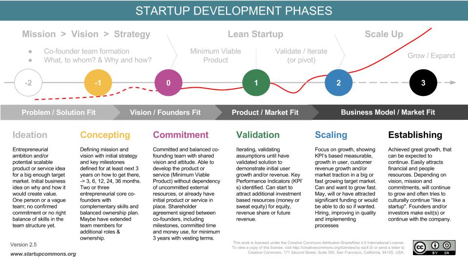 startup_development_phases_01