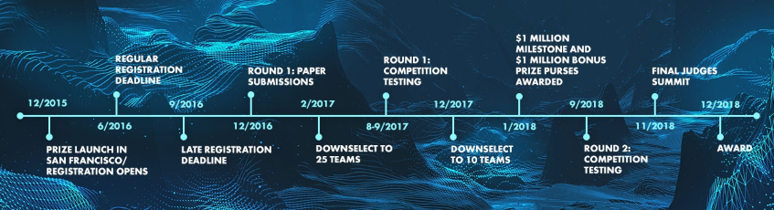 Ocean Discovery X Prize Timeline
